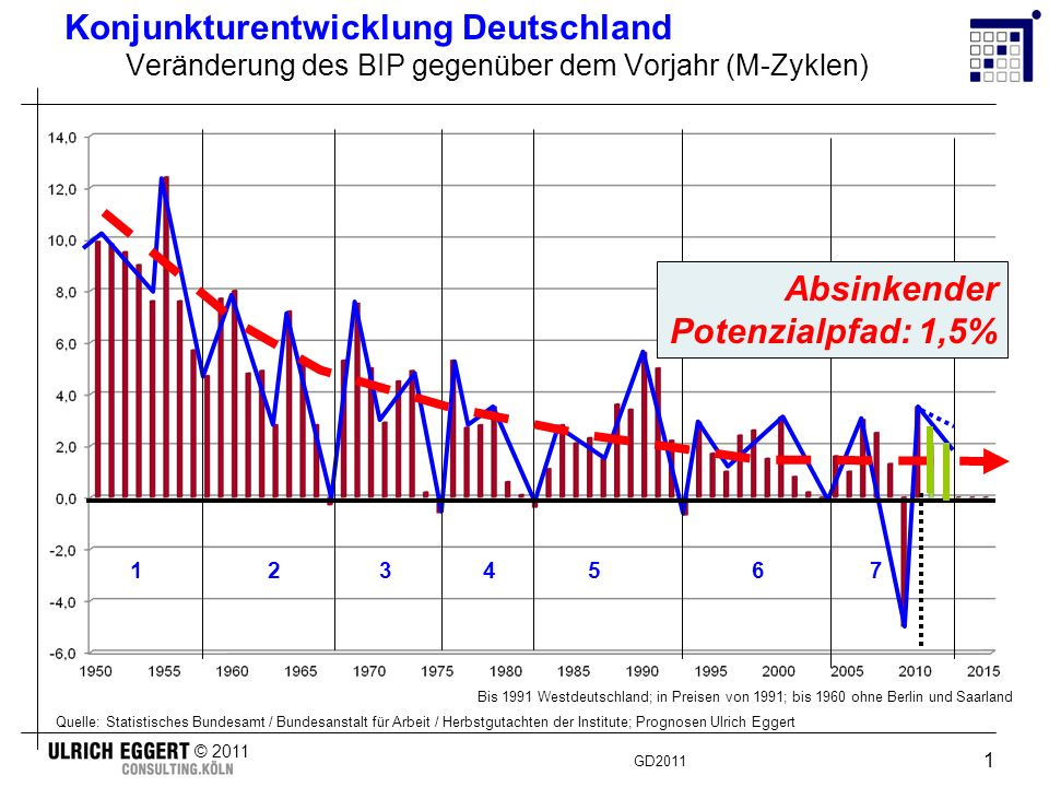 Konjunkturentwicklung Deutschland 2008 - 2011