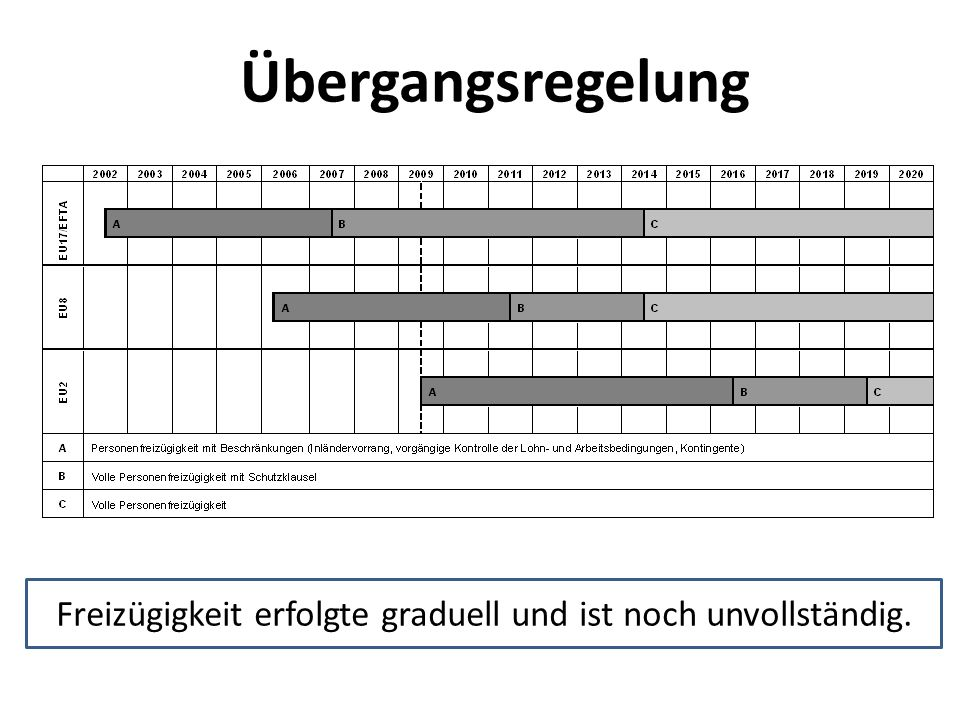 Freizügigkeit erfolgte graduell und ist noch unvollständig.