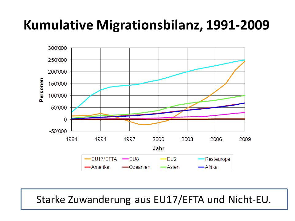 Kumulative Migrationsbilanz, 1991-2009
