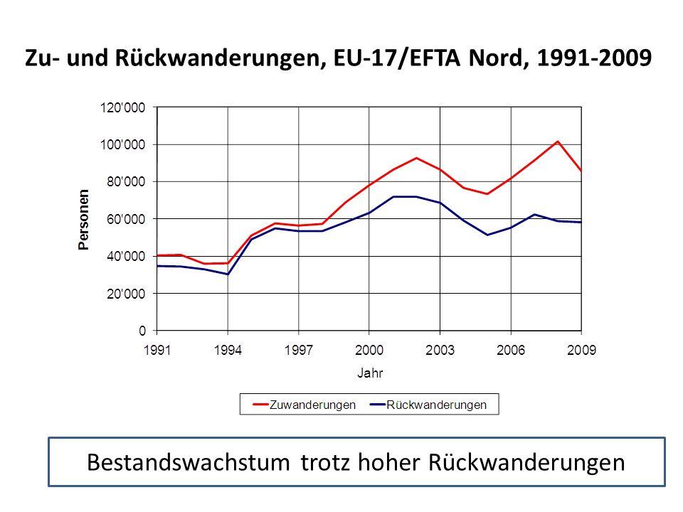 Zu- und Rückwanderungen, EU-17/EFTA Nord, 1991-2009