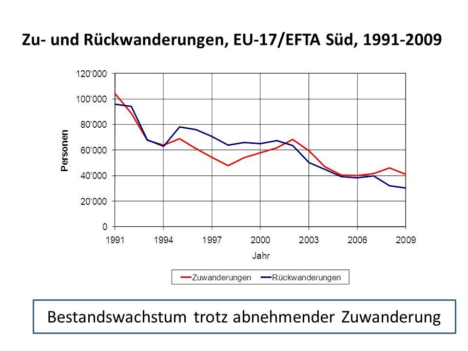 Zu- und Rückwanderungen, EU-17/EFTA Süd, 1991-2009