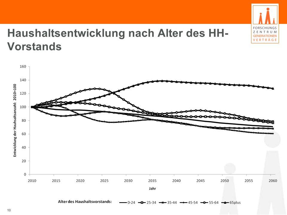 Haushaltsentwicklung nach Alter des HH-Vorstands