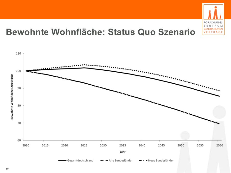 Bewohnte Wohnfläche: Status Quo Szenario