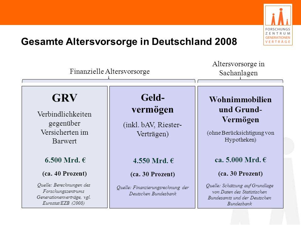 GRV Gesamte Altersvorsorge in Deutschland 2008 Geld-vermögen