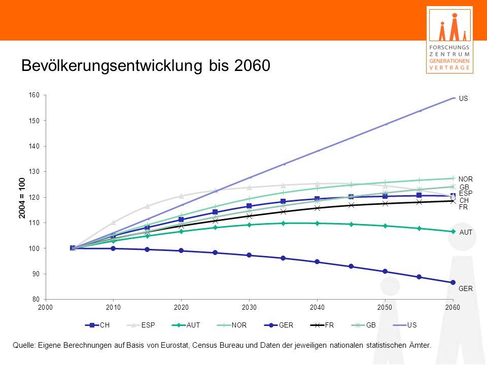 Bevölkerungsentwicklung bis 2060