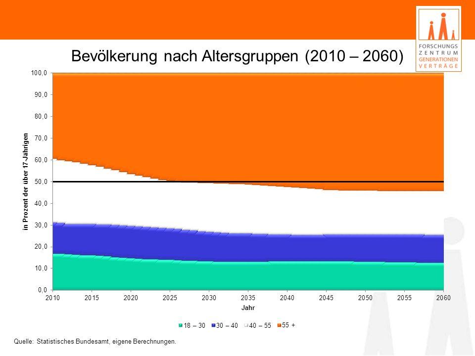 Bevölkerung nach Altersgruppen (2010 – 2060)