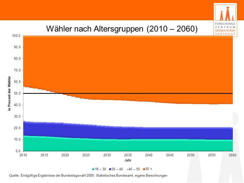 Wähler nach Altersgruppen (2010 – 2060)