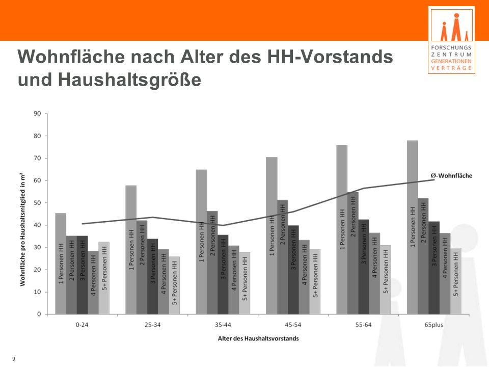 Wohnfläche nach Alter des HH-Vorstands und Haushaltsgröße