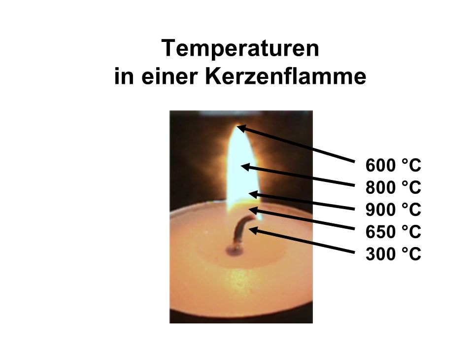 Temperaturen in einer Kerzenflamme