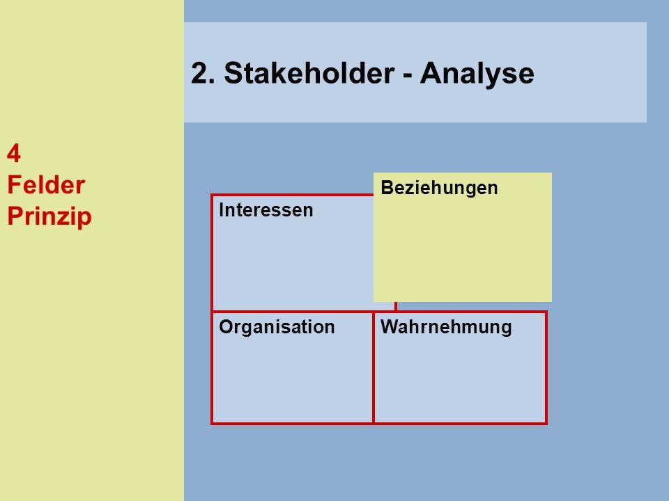 2. Stakeholder - Analyse 4 Felder Prinzip Beziehungen Interessen
