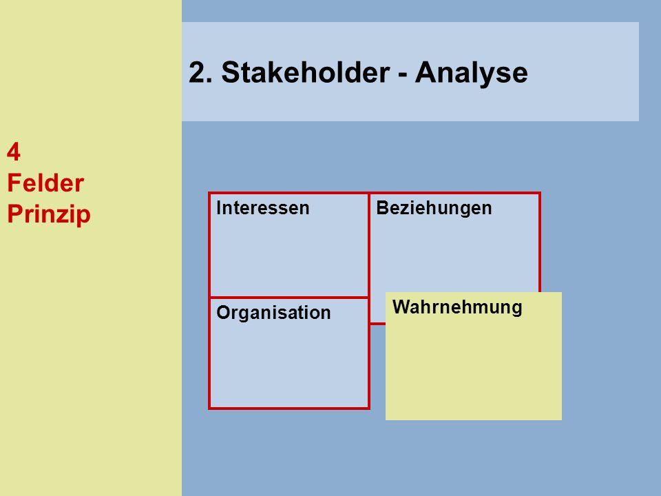 2. Stakeholder - Analyse 4 Felder Prinzip Interessen Beziehungen