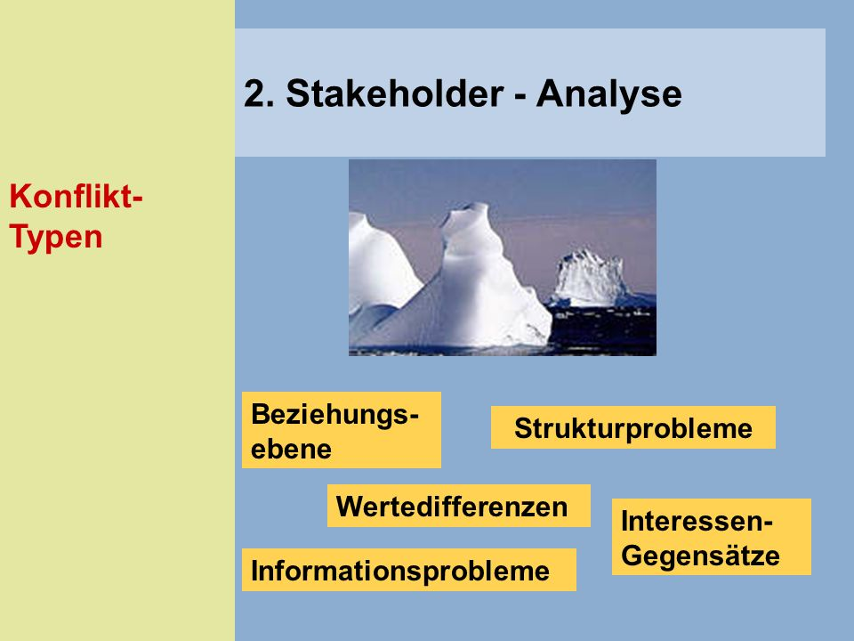 2. Stakeholder - Analyse Konflikt-Typen Beziehungs- ebene