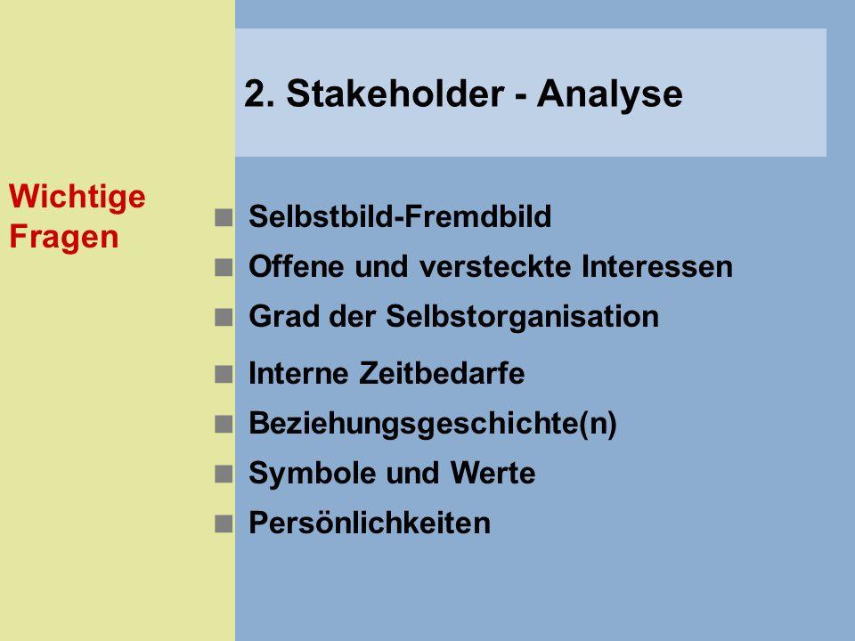 2. Stakeholder - Analyse Wichtige Fragen Selbstbild-Fremdbild
