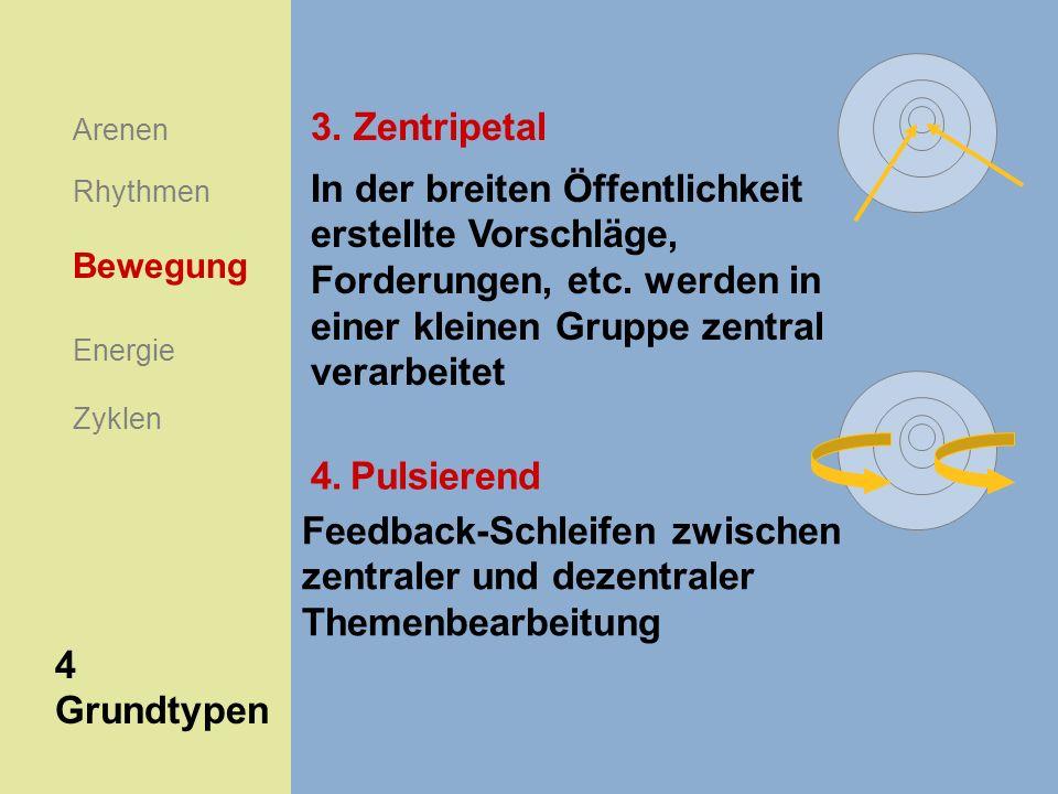 3. Zentripetal Arenen. In der breiten Öffentlichkeit erstellte Vorschläge, Forderungen, etc. werden in einer kleinen Gruppe zentral verarbeitet.