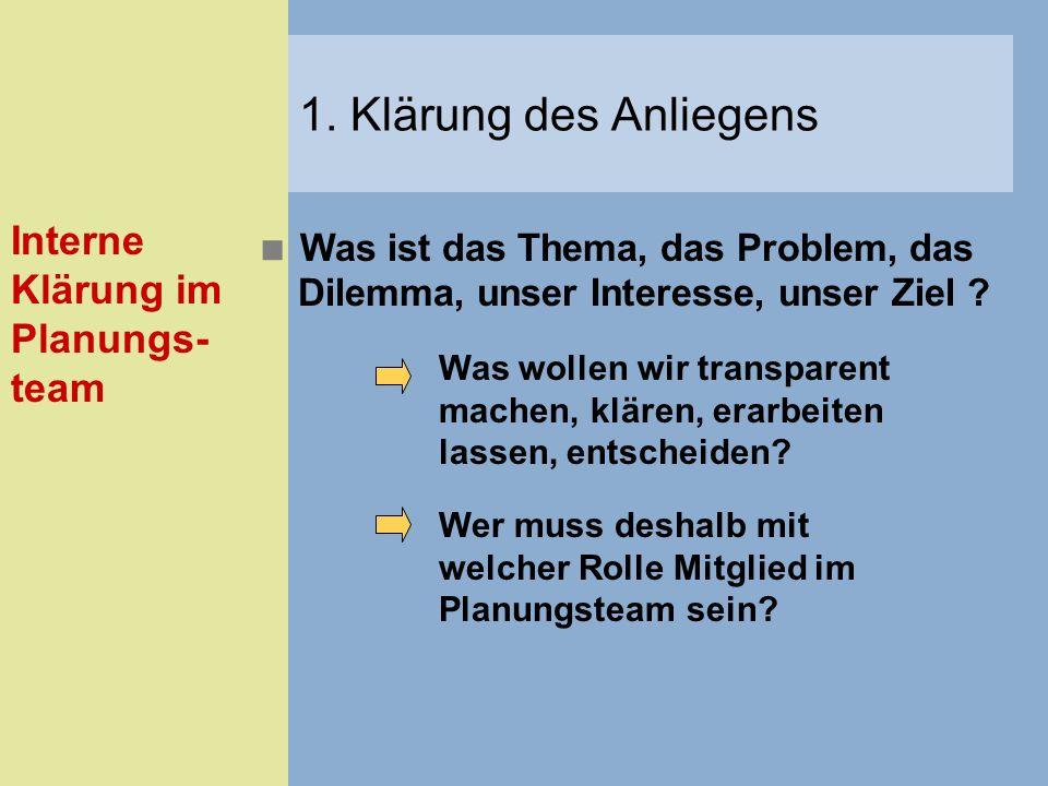 1. Klärung des Anliegens Interne Klärung im Planungs-team