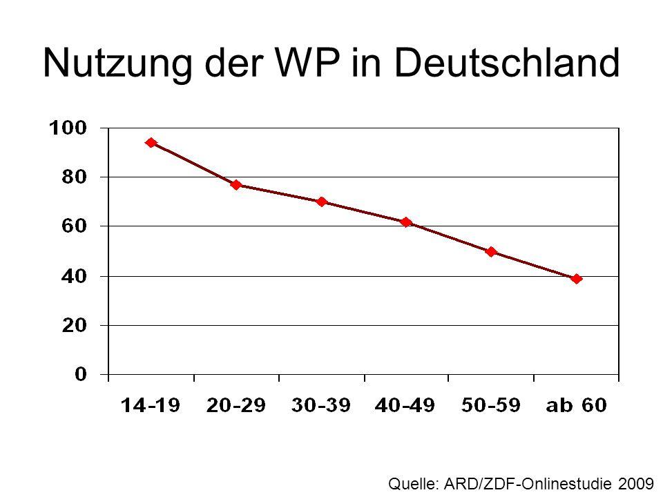 Nutzung der WP in Deutschland