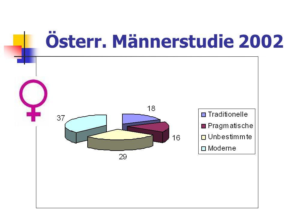 Österr. Männerstudie 2002