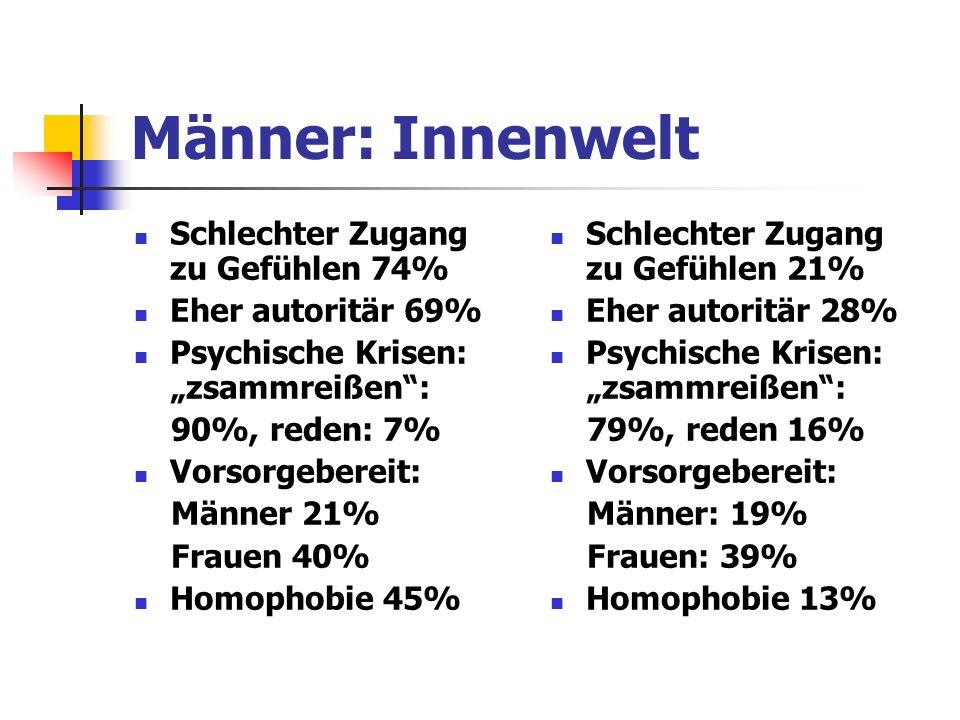 Männer: Innenwelt Schlechter Zugang zu Gefühlen 74% Eher autoritär 69%