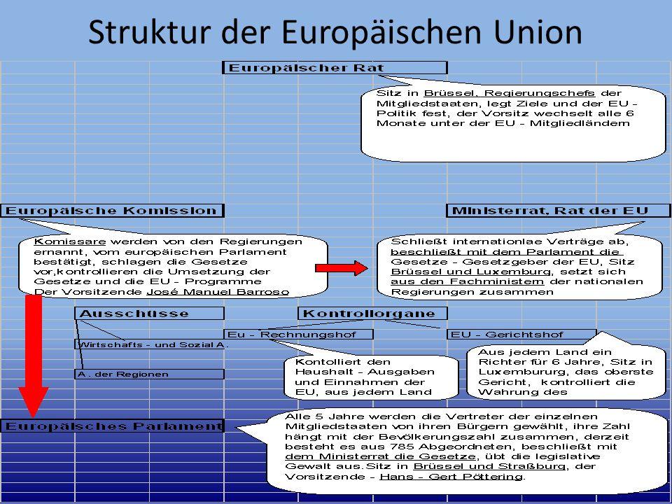 Struktur der Europäischen Union