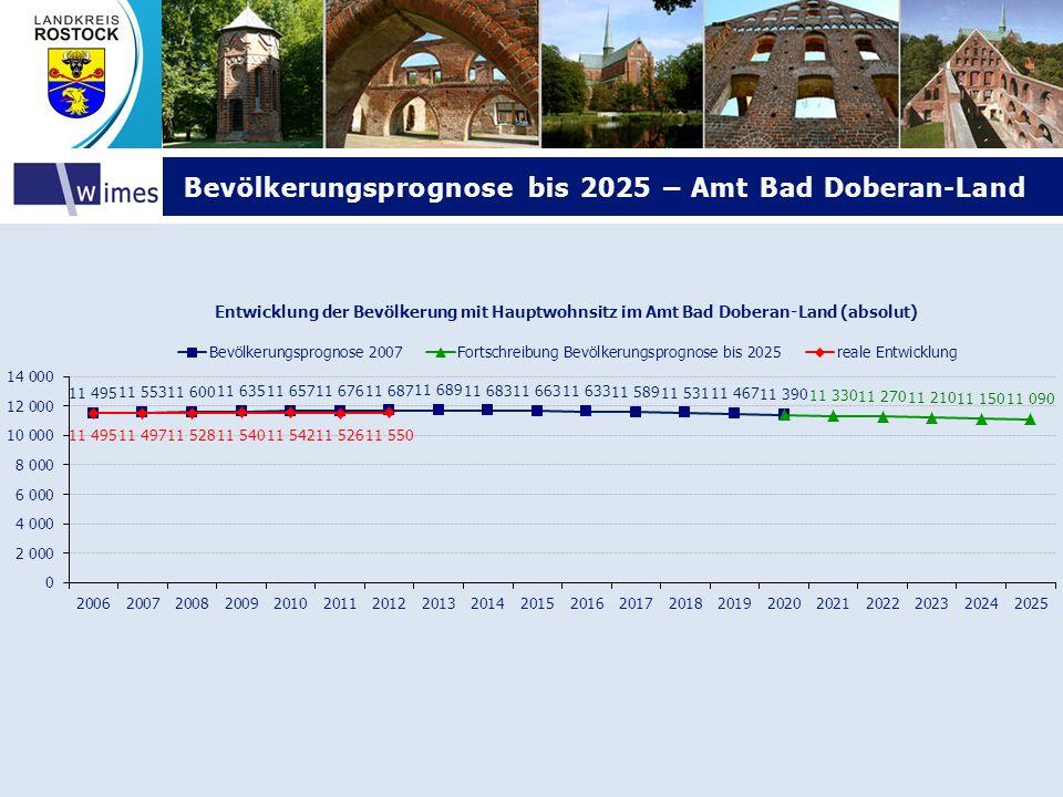 Bevölkerungsprognose bis 2025 – Amt Bad Doberan-Land