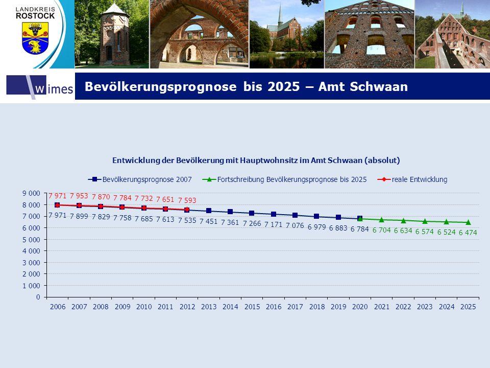 Bevölkerungsprognose bis 2025 – Amt Schwaan