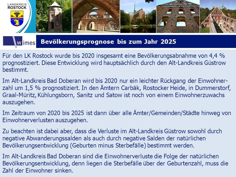 Bevölkerungsprognose bis zum Jahr 2025