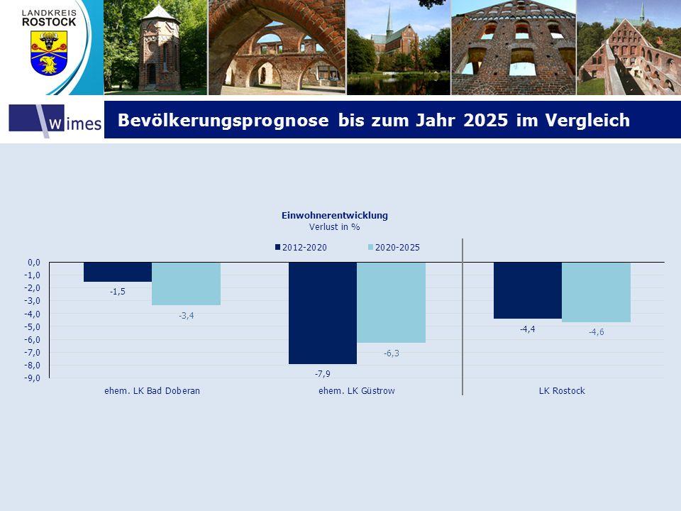 Bevölkerungsprognose bis zum Jahr 2025 im Vergleich
