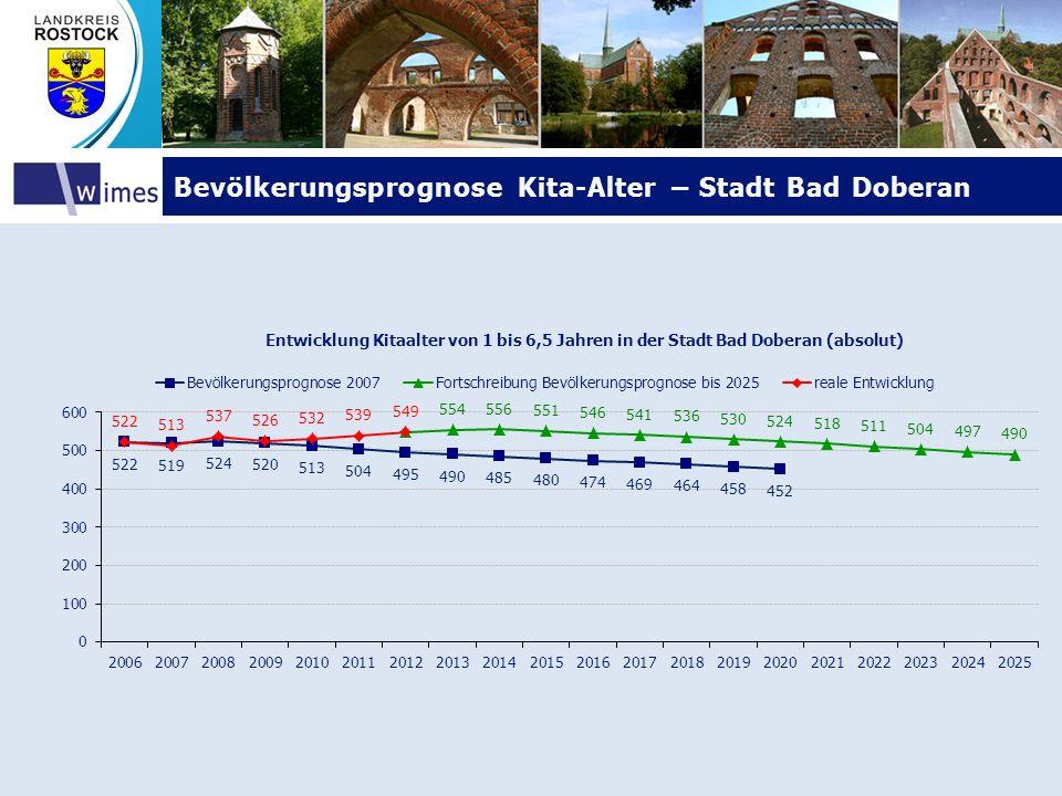 Bevölkerungsprognose Kita-Alter – Stadt Bad Doberan