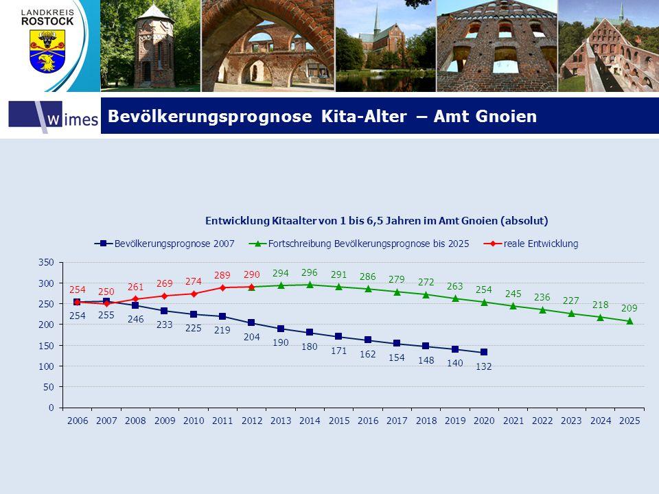 Bevölkerungsprognose Kita-Alter – Amt Gnoien