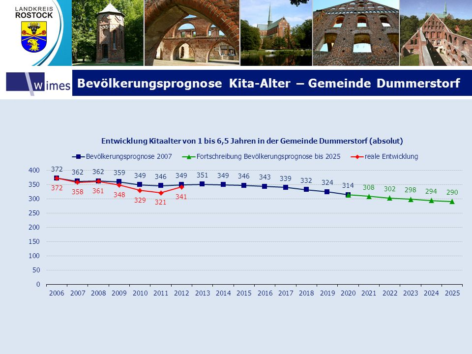 Bevölkerungsprognose Kita-Alter – Gemeinde Dummerstorf