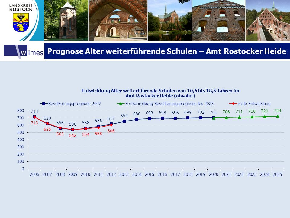 Prognose Alter weiterführende Schulen – Amt Rostocker Heide