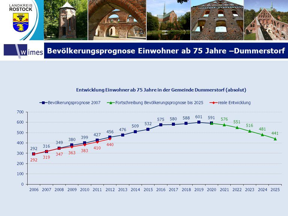 Bevölkerungsprognose Einwohner ab 75 Jahre –Dummerstorf
