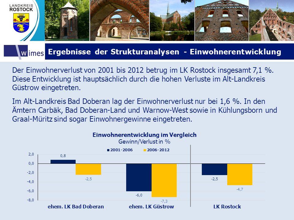 Ergebnisse der Strukturanalysen - Einwohnerentwicklung