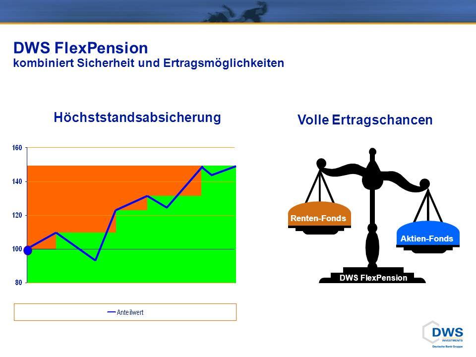 DWS FlexPension diverse Laufzeiten wählbar
