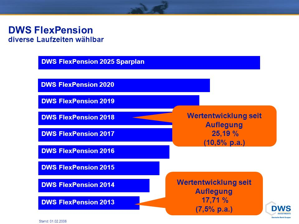 DWS FlexPension im Überblick