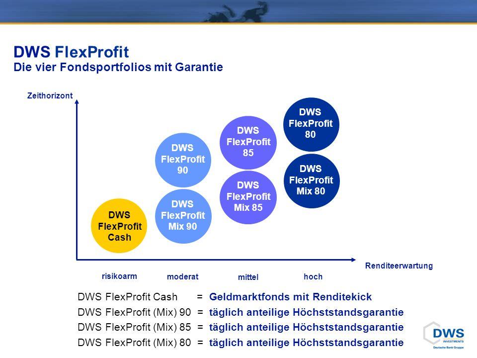 DWS FlexProfit DWS FlexProfit Cash. EUR Geldmarktfonds. Investiert in kurzfristig laufende (durchschnittlich <12 Monate) Wertpapiere.