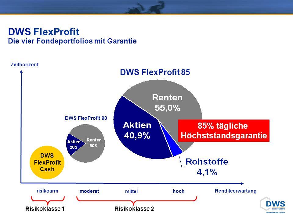 DWS FlexProfit Die vier Fondsportfolios mit Garantie