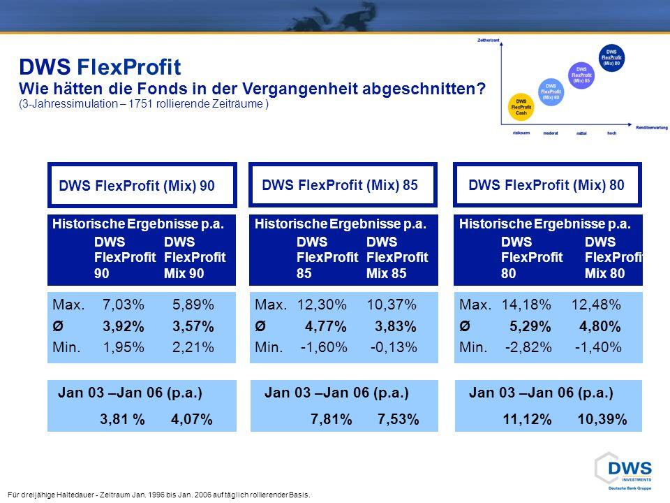 Konditionen DWS FlexProfit