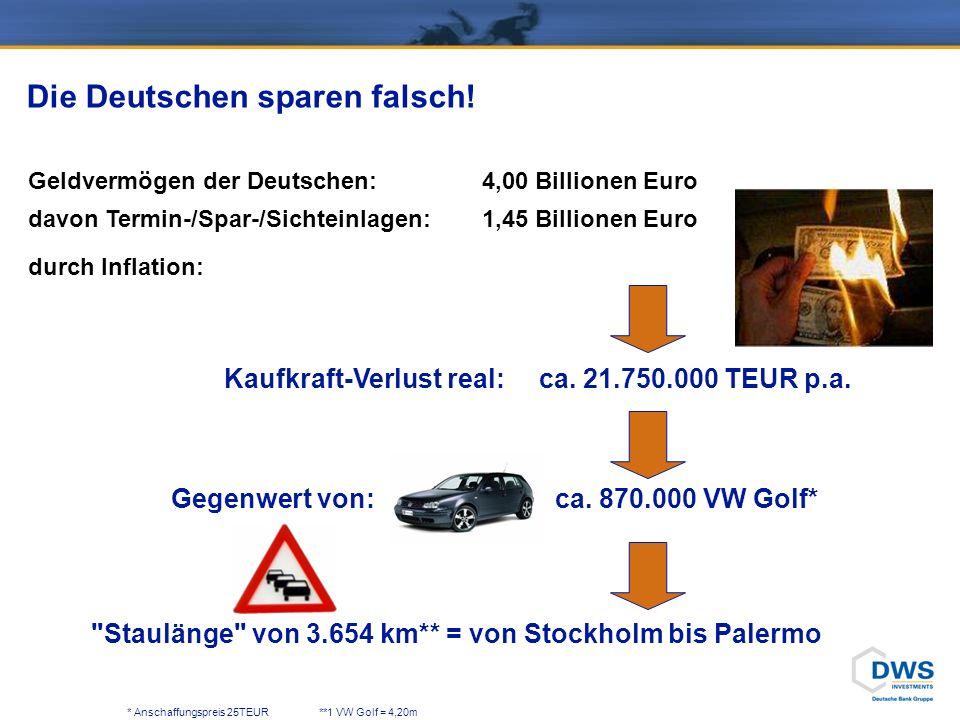 Warum sparen die Deutschen falsch