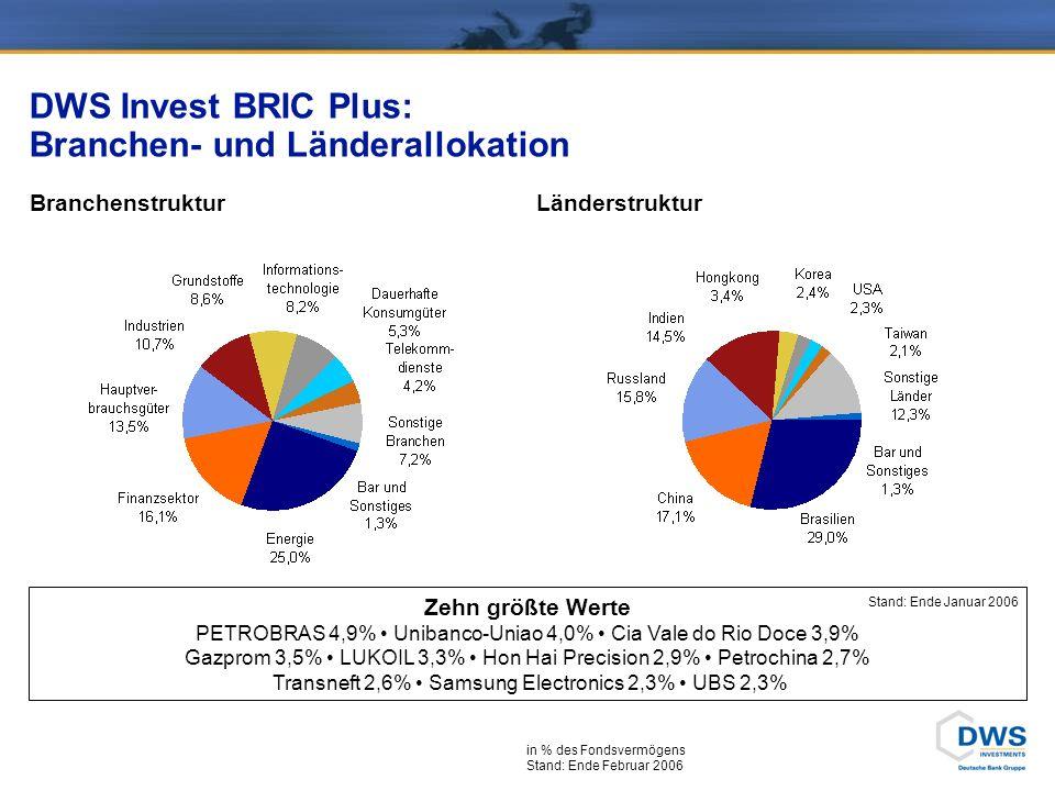 DWS Invest BRIC Plus Wachsende Bedeutung der Emerging Markets