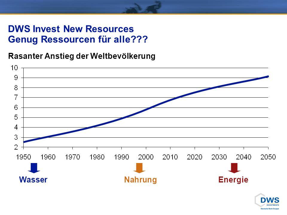 DWS Invest New Resources Von der Ressourcenknappheit profitieren