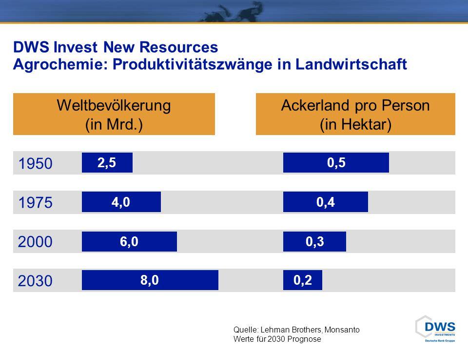DWS Invest New Resources Agrochemie: Wachstumsmarkt der Zukunft
