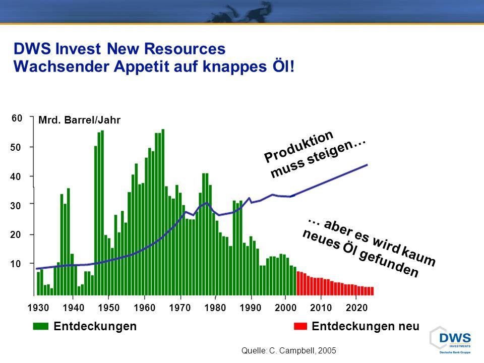 DWS Invest New Resources Sonne und Wind schicken keine Rechnung