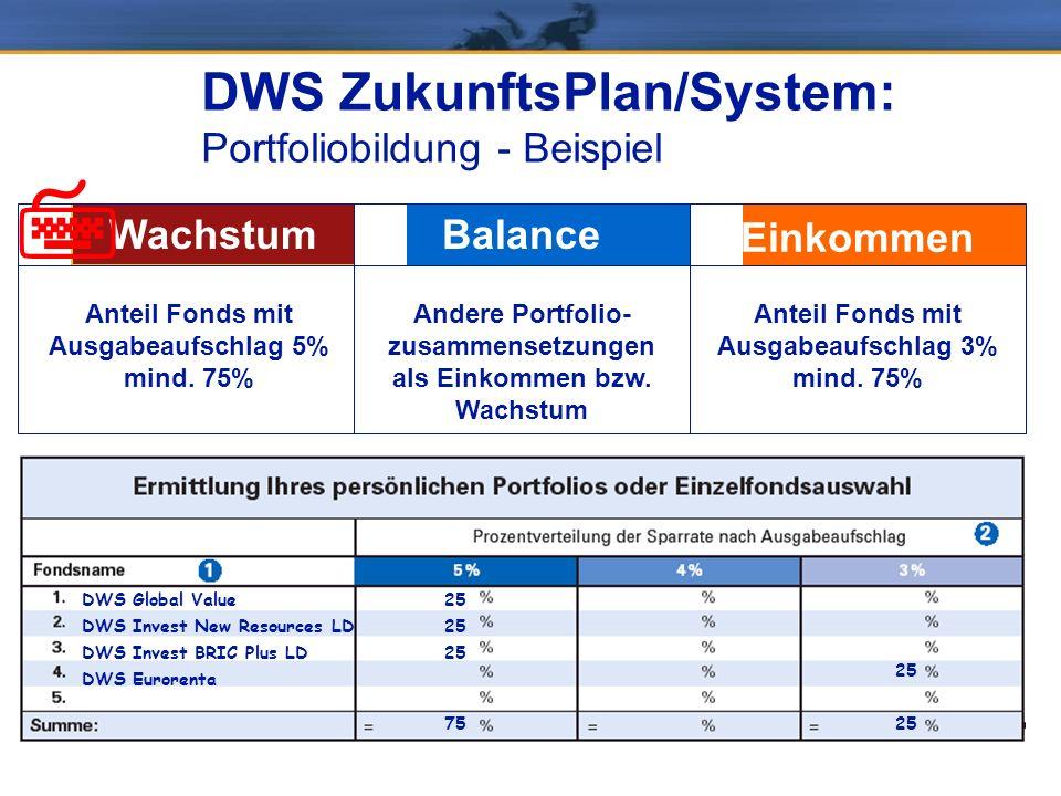 2,98% DWS ZukunftsPlan/System: Portfoliobildung -Abschlusskosten