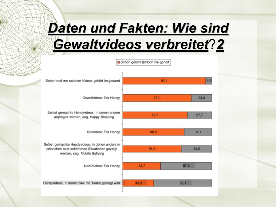 Daten und Fakten: Wie sind Gewaltvideos verbreitet 2