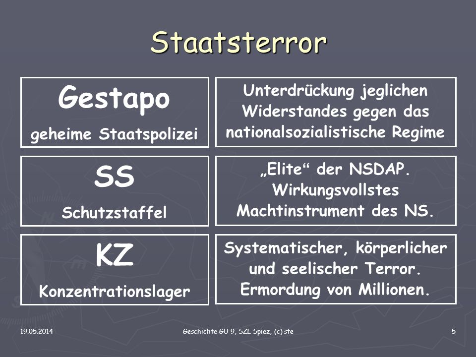 Staatsterror Gestapo SS KZ