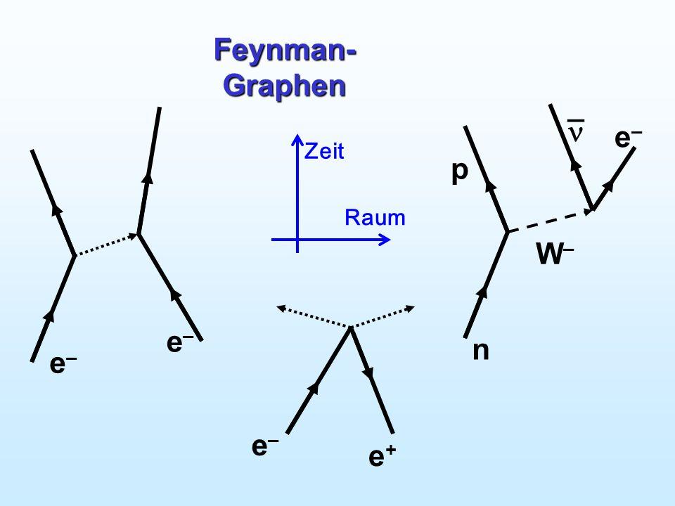 Feynman-Graphen Feynman-Graphen n p e– _  W– e– Zeit Raum e– e+