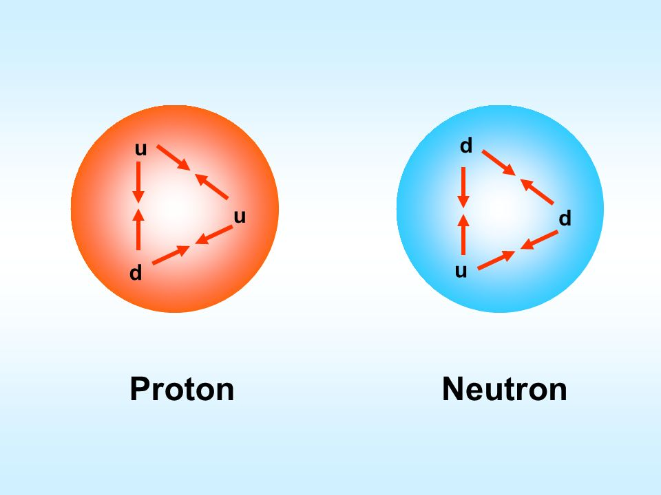 Proton - Neutron u d Proton Neutron