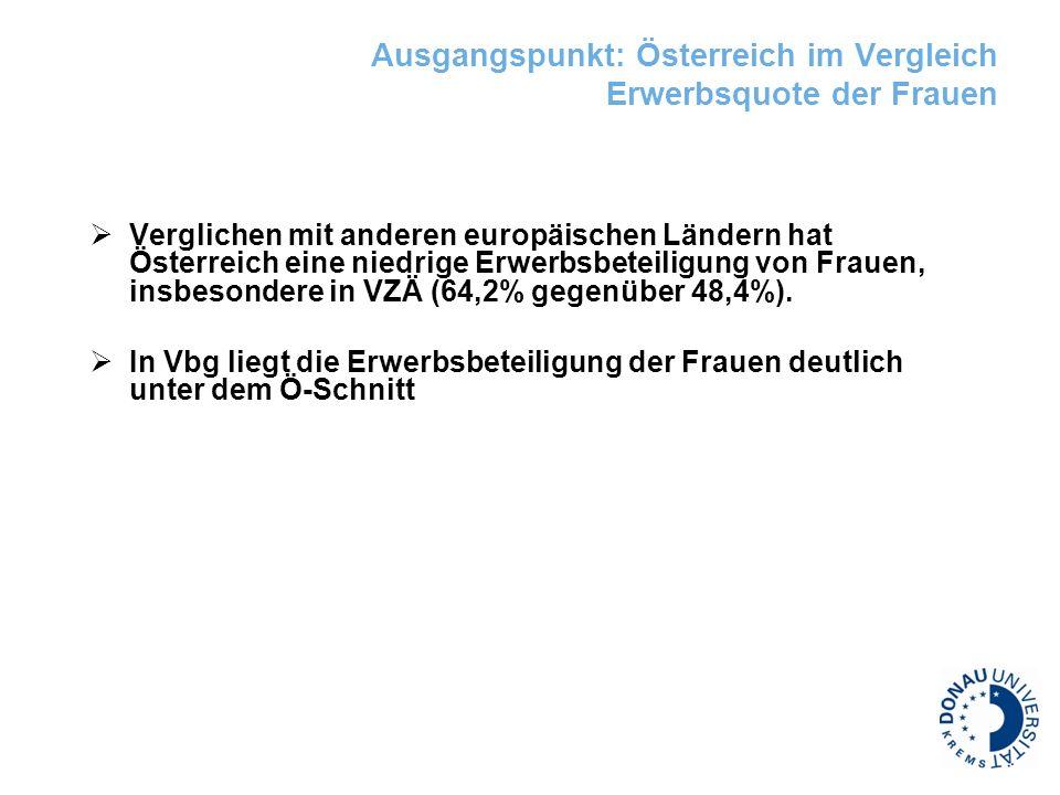 Ausgangspunkt: Österreich im Vergleich Erwerbsquote der Frauen