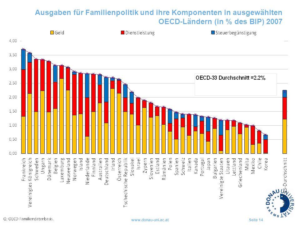 Ausgaben für Familienpolitik und ihre Komponenten in ausgewählten OECD-Ländern (in % des BIP) 2007